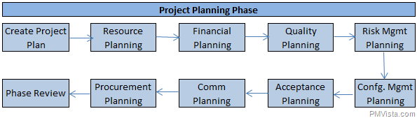four stages of project monitoring Execution phase of a project earned value approach for monitoring and  four stages of the project-life-cycle  in any project planning and management.