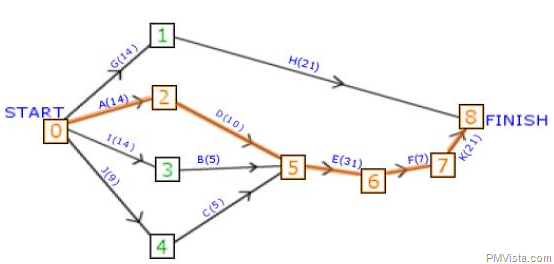 how to use critical path method in activity network diagram or    how to use critical path method in activity network diagram or pert