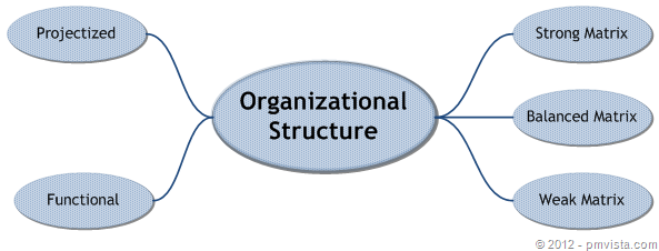 Organizational Structure for PMP, Projectized, Functional, Balanced, Strong, Weak