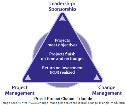 Tips for successful Change Management for your projects